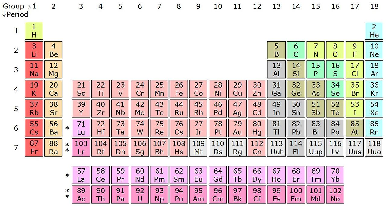 From : https://en.wikipedia.org/wiki/Periodic_table